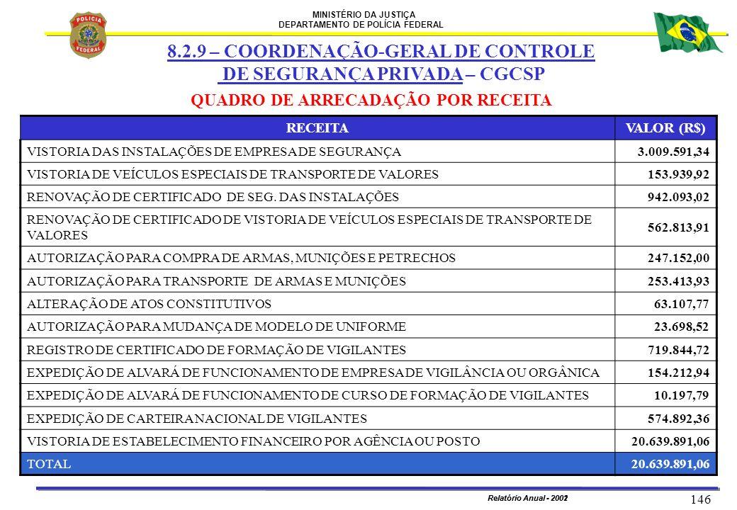 MINISTÉRIO DA JUSTIÇA DEPARTAMENTO DE POLÍCIA FEDERAL Relatório Anual - 2002 146 Relatório Anual - 2001 QUADRO DE ARRECADAÇÃO POR RECEITA RECEITAVALOR