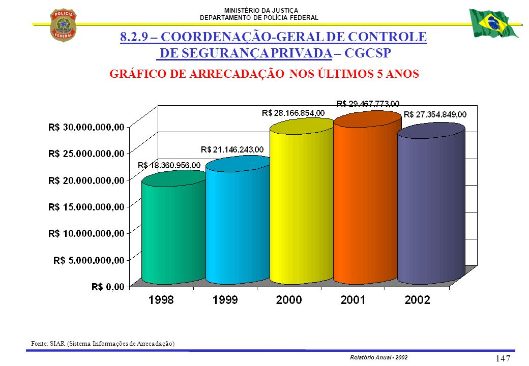 MINISTÉRIO DA JUSTIÇA DEPARTAMENTO DE POLÍCIA FEDERAL Relatório Anual - 2002 147 8.2.9 – COORDENAÇÃO-GERAL DE CONTROLE DE SEGURANÇA PRIVADA – CGCSP GR