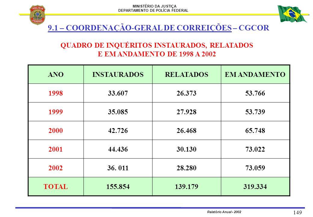 MINISTÉRIO DA JUSTIÇA DEPARTAMENTO DE POLÍCIA FEDERAL Relatório Anual - 2002 149 QUADRO DE INQUÉRITOS INSTAURADOS, RELATADOS E EM ANDAMENTO DE 1998 A