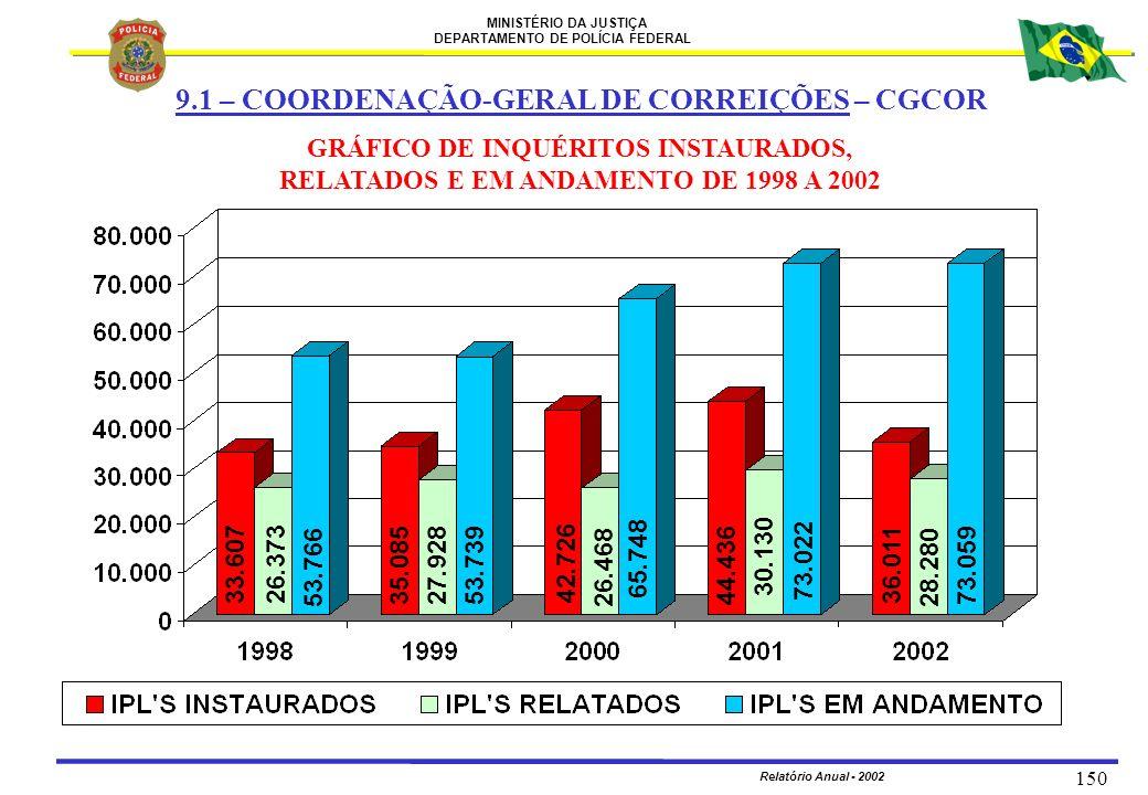 MINISTÉRIO DA JUSTIÇA DEPARTAMENTO DE POLÍCIA FEDERAL Relatório Anual - 2002 150 9.1 – COORDENAÇÃO-GERAL DE CORREIÇÕES – CGCOR GRÁFICO DE INQUÉRITOS I