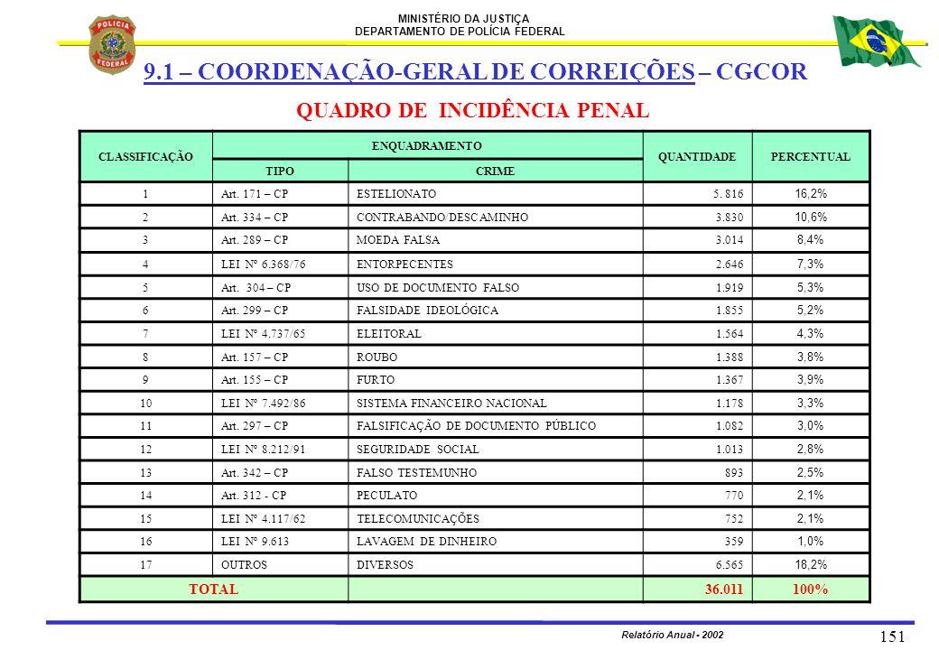 MINISTÉRIO DA JUSTIÇA DEPARTAMENTO DE POLÍCIA FEDERAL Relatório Anual - 2002 151 CLASSIFICAÇÃO ENQUADRAMENTO QUANTIDADEPERCENTUAL TIPOCRIME 1Art. 171