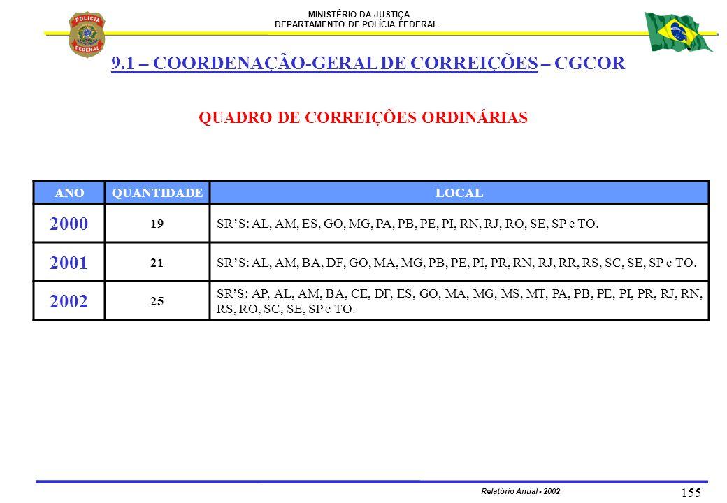 MINISTÉRIO DA JUSTIÇA DEPARTAMENTO DE POLÍCIA FEDERAL Relatório Anual - 2002 155 QUADRO DE CORREIÇÕES ORDINÁRIAS ANOQUANTIDADELOCAL 2000 19SRS: AL, AM