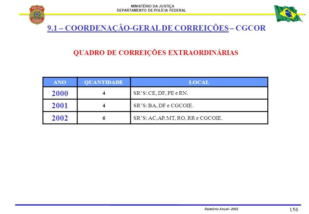 MINISTÉRIO DA JUSTIÇA DEPARTAMENTO DE POLÍCIA FEDERAL Relatório Anual - 2002 156 ANOQUANTIDADELOCAL 2000 4SRS: CE, DF, PE e RN. 2001 4SRS: BA, DF e CG