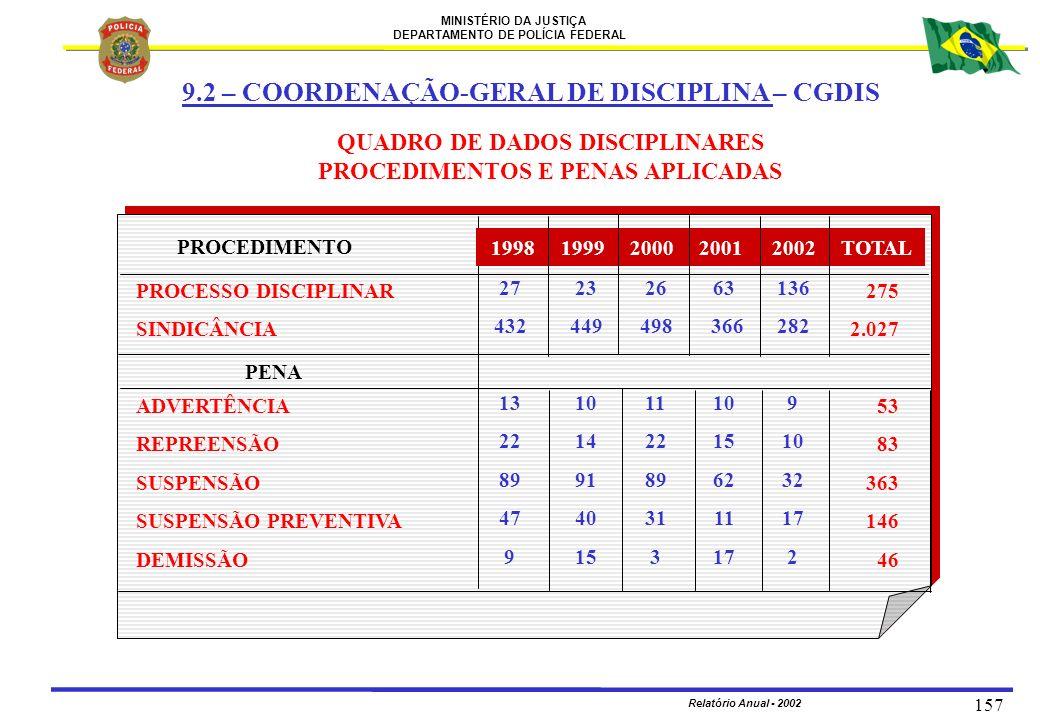 MINISTÉRIO DA JUSTIÇA DEPARTAMENTO DE POLÍCIA FEDERAL Relatório Anual - 2002 157 9.2 – COORDENAÇÃO-GERAL DE DISCIPLINA – CGDIS QUADRO DE DADOS DISCIPL