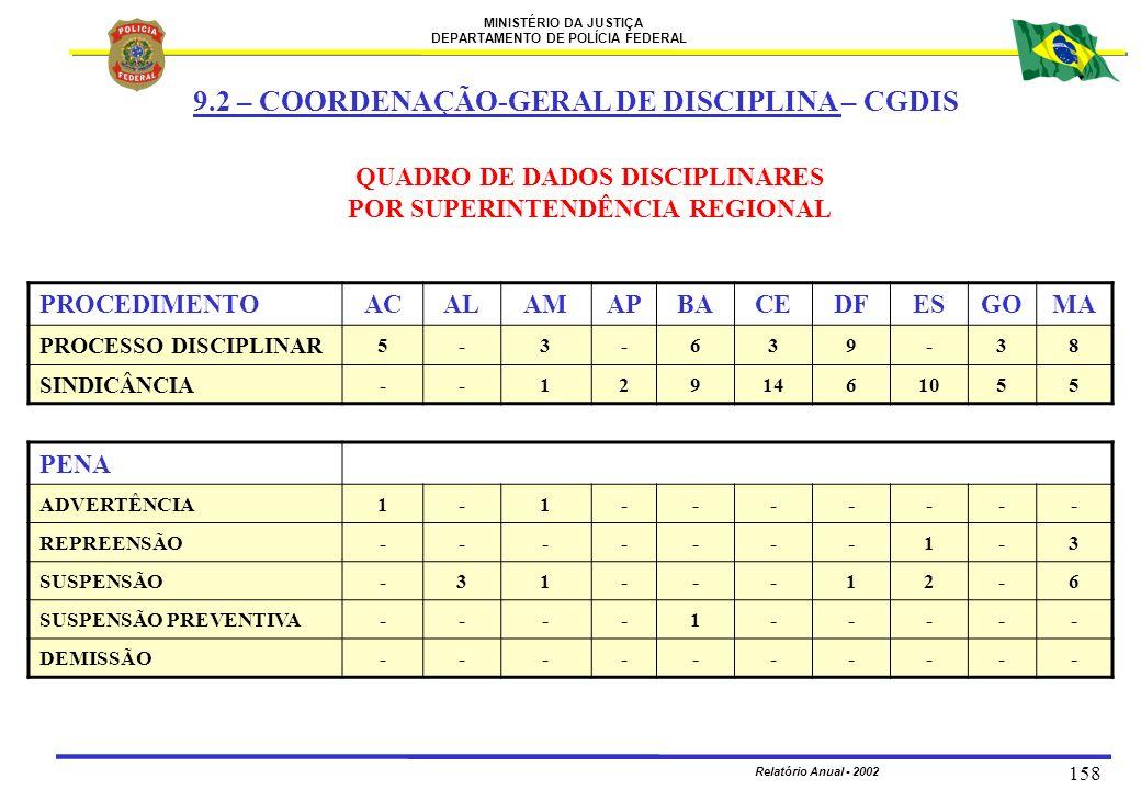 MINISTÉRIO DA JUSTIÇA DEPARTAMENTO DE POLÍCIA FEDERAL Relatório Anual - 2002 158 PROCEDIMENTOACALAMAPBACEDFESGOMA PROCESSO DISCIPLINAR 5-3-639-38 SIND