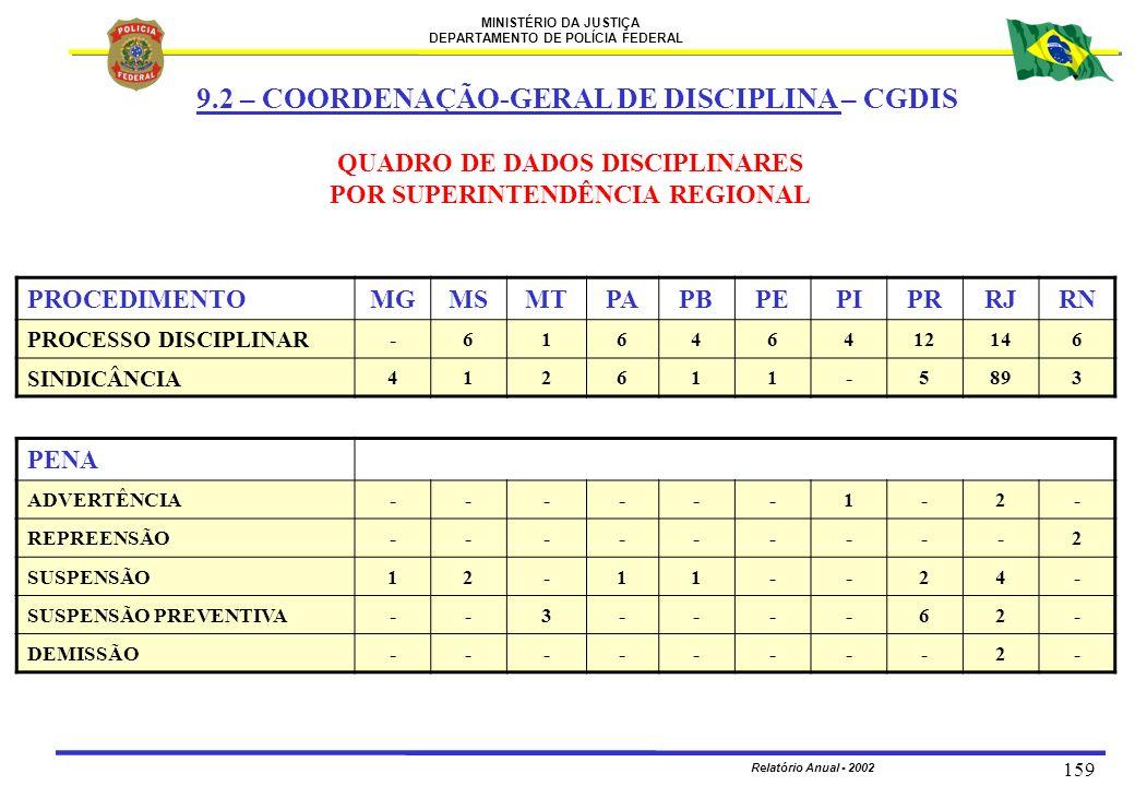 MINISTÉRIO DA JUSTIÇA DEPARTAMENTO DE POLÍCIA FEDERAL Relatório Anual - 2002 159 PROCEDIMENTOMGMSMTPAPBPEPIPRRJRN PROCESSO DISCIPLINAR -61646412146 SI