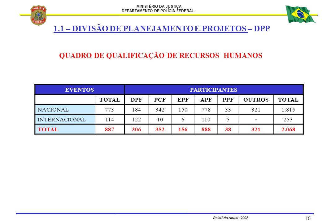 MINISTÉRIO DA JUSTIÇA DEPARTAMENTO DE POLÍCIA FEDERAL Relatório Anual - 2002 16 QUADRO DE QUALIFICAÇÃO DE RECURSOS HUMANOS EVENTOSPARTICIPANTES TOTALD