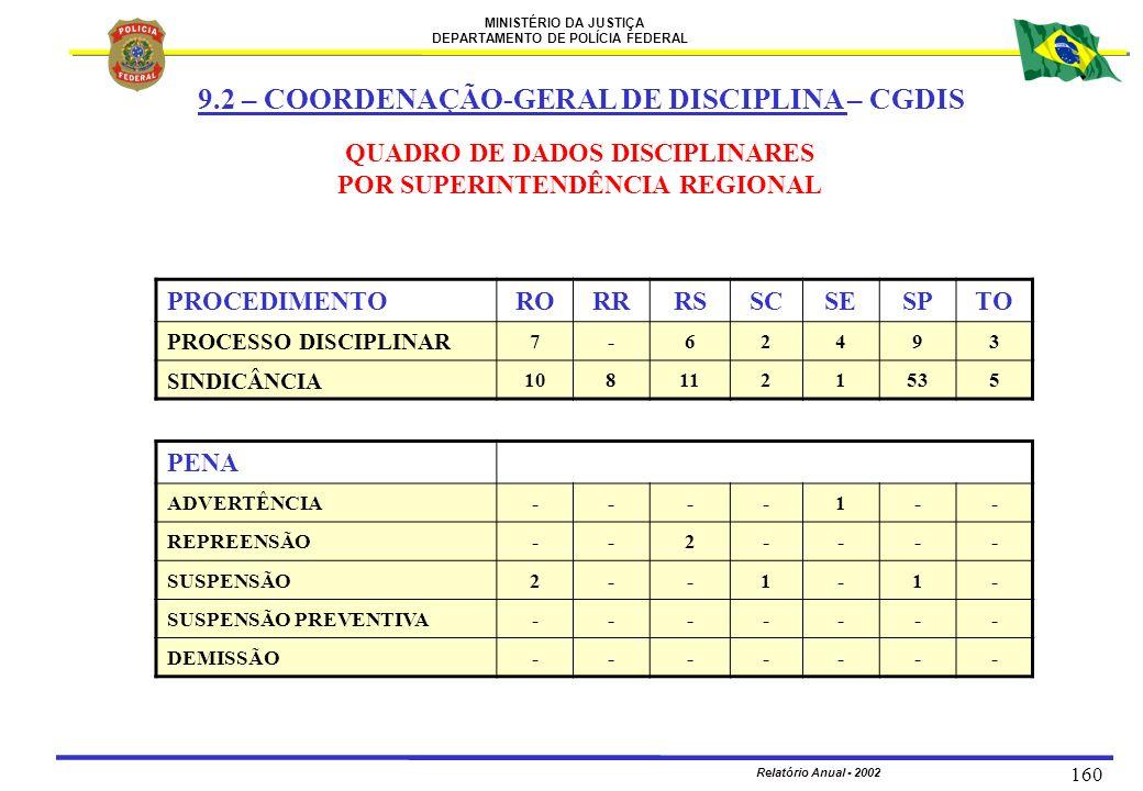 MINISTÉRIO DA JUSTIÇA DEPARTAMENTO DE POLÍCIA FEDERAL Relatório Anual - 2002 160 QUADRO DE DADOS DISCIPLINARES POR SUPERINTENDÊNCIA REGIONAL PROCEDIME