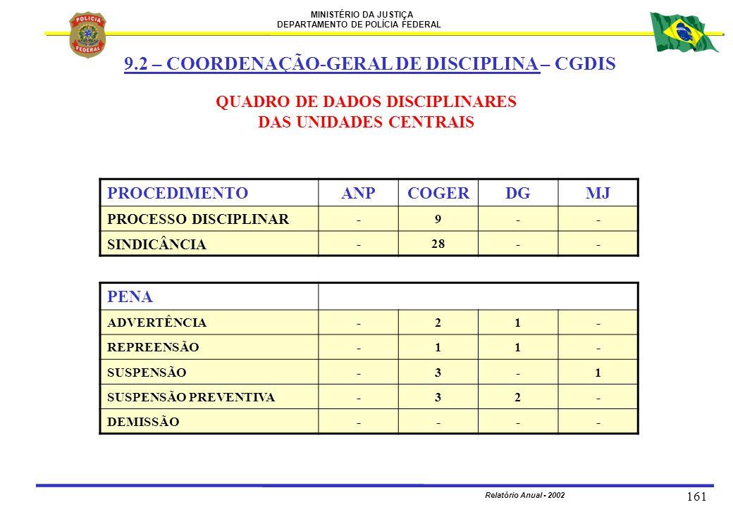 MINISTÉRIO DA JUSTIÇA DEPARTAMENTO DE POLÍCIA FEDERAL Relatório Anual - 2002 161 QUADRO DE DADOS DISCIPLINARES DAS UNIDADES CENTRAIS PROCEDIMENTOANPCO