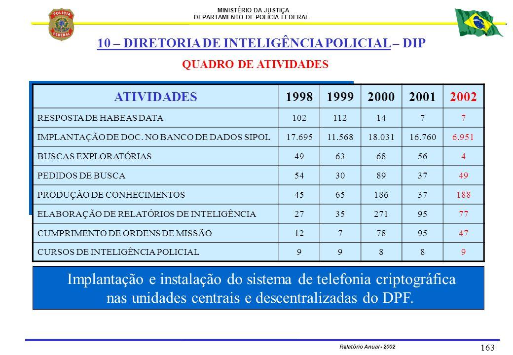 MINISTÉRIO DA JUSTIÇA DEPARTAMENTO DE POLÍCIA FEDERAL Relatório Anual - 2002 163 QUADRO DE ATIVIDADES Implantação e instalação do sistema de telefonia
