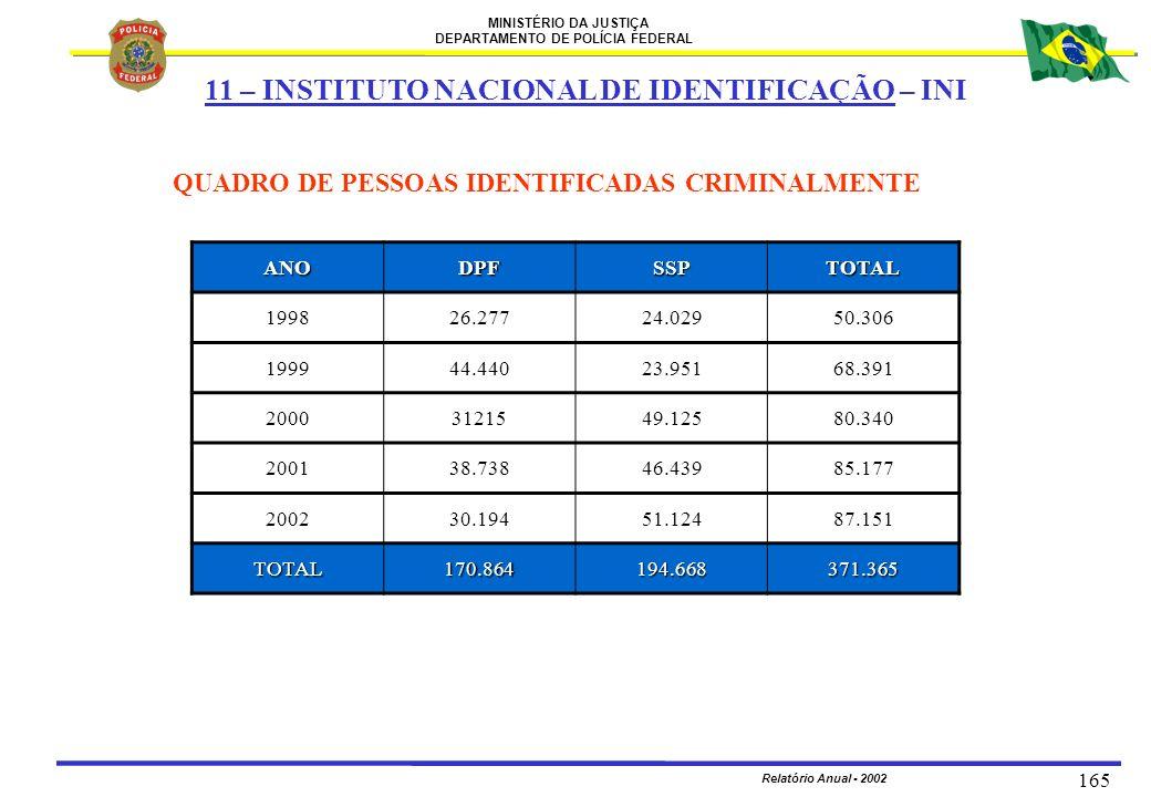 MINISTÉRIO DA JUSTIÇA DEPARTAMENTO DE POLÍCIA FEDERAL Relatório Anual - 2002 165 QUADRO DE PESSOAS IDENTIFICADAS CRIMINALMENTE ANODPFSSPTOTAL 199826.2