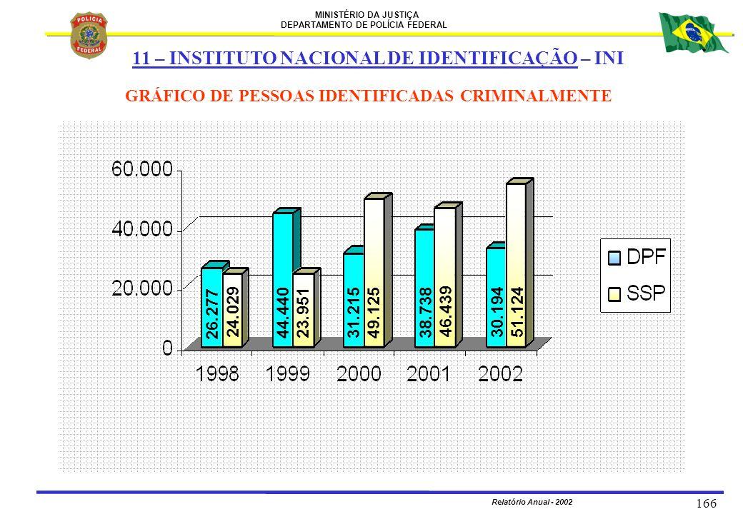 MINISTÉRIO DA JUSTIÇA DEPARTAMENTO DE POLÍCIA FEDERAL Relatório Anual - 2002 166 GRÁFICO DE PESSOAS IDENTIFICADAS CRIMINALMENTE 11 – INSTITUTO NACIONA