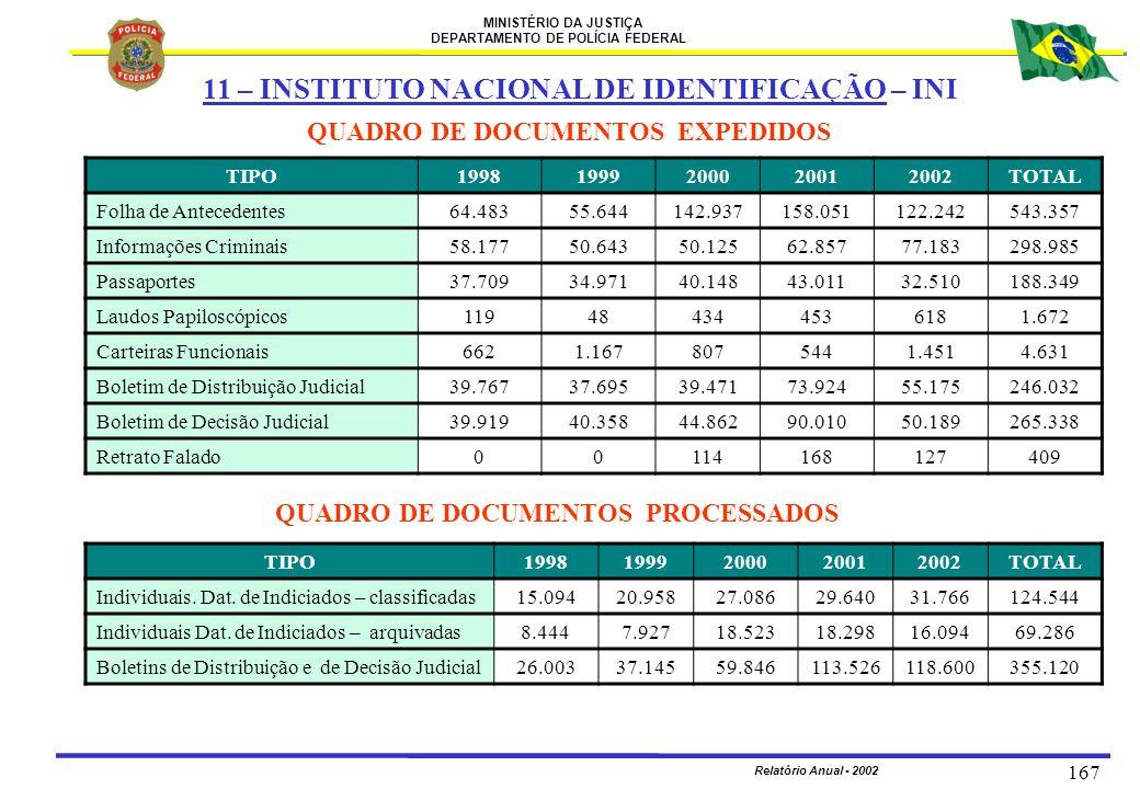 MINISTÉRIO DA JUSTIÇA DEPARTAMENTO DE POLÍCIA FEDERAL Relatório Anual - 2002 167 QUADRO DE DOCUMENTOS EXPEDIDOS QUADRO DE DOCUMENTOS PROCESSADOS TIPO1