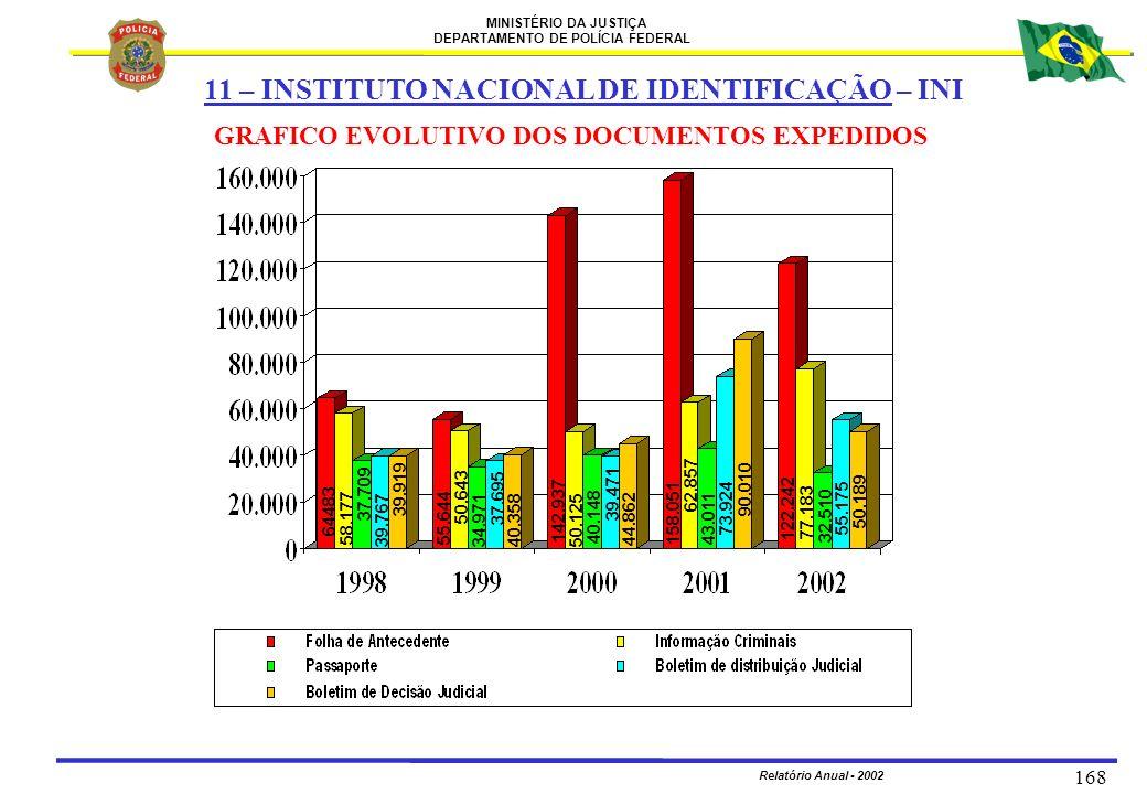 MINISTÉRIO DA JUSTIÇA DEPARTAMENTO DE POLÍCIA FEDERAL Relatório Anual - 2002 168 GRAFICO EVOLUTIVO DOS DOCUMENTOS EXPEDIDOS 11 – INSTITUTO NACIONAL DE
