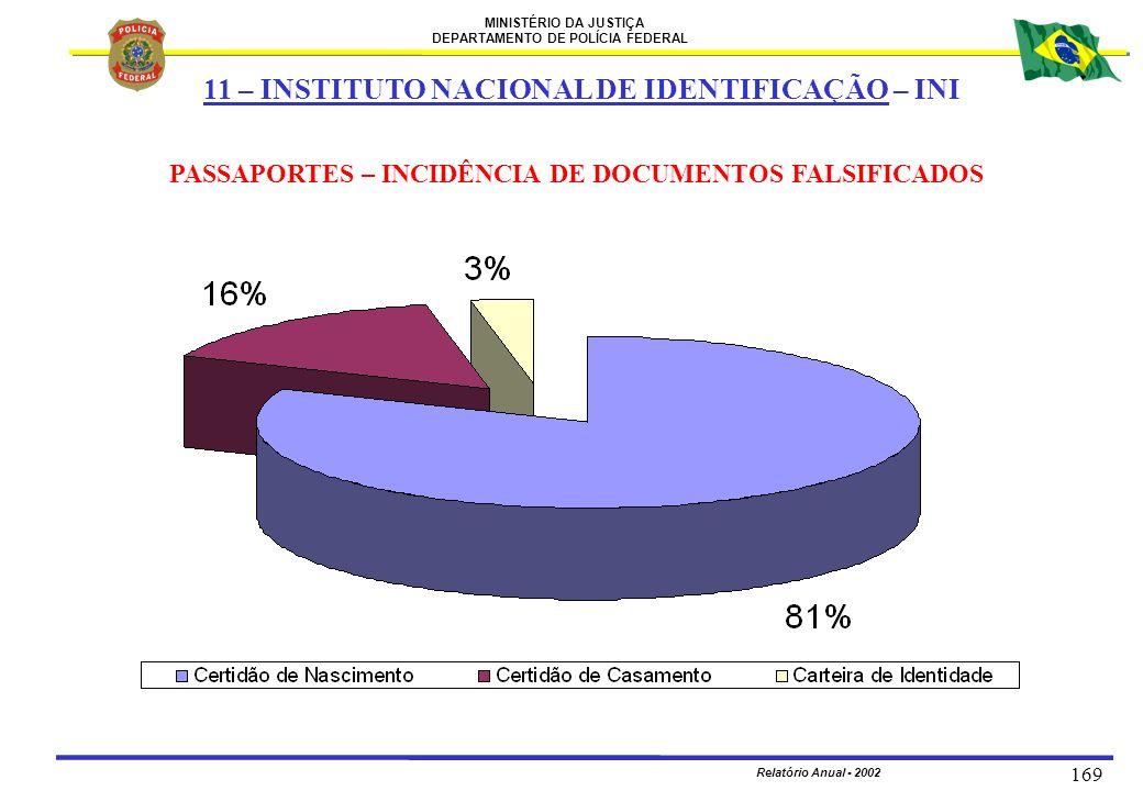 MINISTÉRIO DA JUSTIÇA DEPARTAMENTO DE POLÍCIA FEDERAL Relatório Anual - 2002 169 PASSAPORTES – INCIDÊNCIA DE DOCUMENTOS FALSIFICADOS 11 – INSTITUTO NA