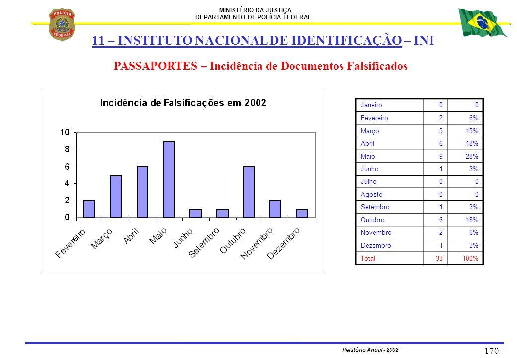 MINISTÉRIO DA JUSTIÇA DEPARTAMENTO DE POLÍCIA FEDERAL Relatório Anual - 2002 170 11 – INSTITUTO NACIONAL DE IDENTIFICAÇÃO – INI PASSAPORTES – Incidênc