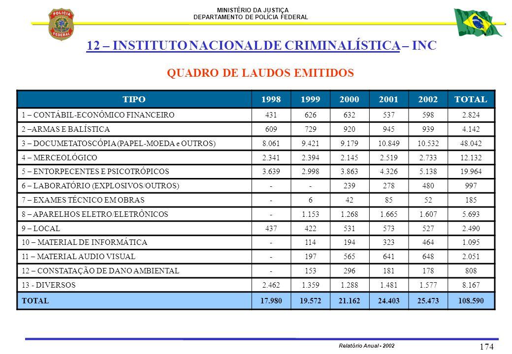 MINISTÉRIO DA JUSTIÇA DEPARTAMENTO DE POLÍCIA FEDERAL Relatório Anual - 2002 174 QUADRO DE LAUDOS EMITIDOS TIPO19981999200020012002TOTAL 1 – CONTÁBIL-