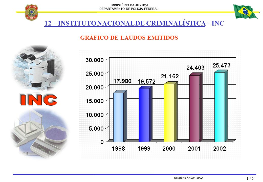 MINISTÉRIO DA JUSTIÇA DEPARTAMENTO DE POLÍCIA FEDERAL Relatório Anual - 2002 175 GRÁFICO DE LAUDOS EMITIDOS 12 – INSTITUTO NACIONAL DE CRIMINALÍSTICA