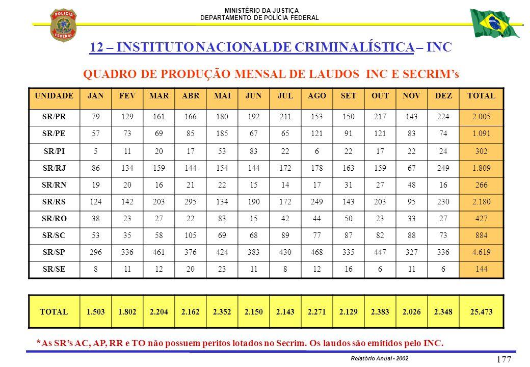 MINISTÉRIO DA JUSTIÇA DEPARTAMENTO DE POLÍCIA FEDERAL Relatório Anual - 2002 177 12 – INSTITUTO NACIONAL DE CRIMINALÍSTICA – INC QUADRO DE PRODUÇÃO ME