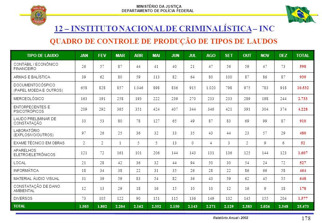 MINISTÉRIO DA JUSTIÇA DEPARTAMENTO DE POLÍCIA FEDERAL Relatório Anual - 2002 178 QUADRO DE CONTROLE DE PRODUÇÃO DE TIPOS DE LAUDOS TIPO DE LAUDOJANFEV