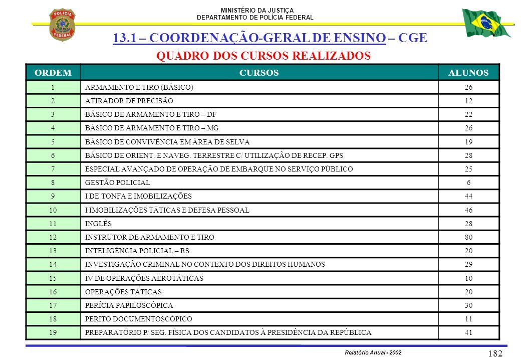 MINISTÉRIO DA JUSTIÇA DEPARTAMENTO DE POLÍCIA FEDERAL Relatório Anual - 2002 182 QUADRO DOS CURSOS REALIZADOS ORDEMCURSOSALUNOS 1ARMAMENTO E TIRO (BÁS