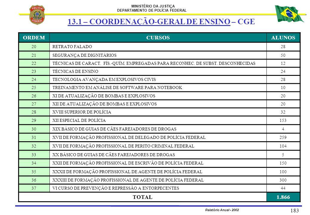 MINISTÉRIO DA JUSTIÇA DEPARTAMENTO DE POLÍCIA FEDERAL Relatório Anual - 2002 183 ORDEMCURSOSALUNOS 20RETRATO FALADO28 21SEGURANÇA DE DIGNITÁRIOS50 22T