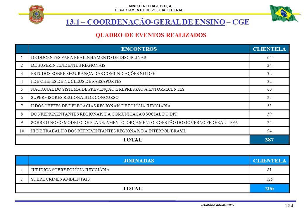 MINISTÉRIO DA JUSTIÇA DEPARTAMENTO DE POLÍCIA FEDERAL Relatório Anual - 2002 184 QUADRO DE EVENTOS REALIZADOS ENCONTROSCLIENTELA 1DE DOCENTES PARA REA