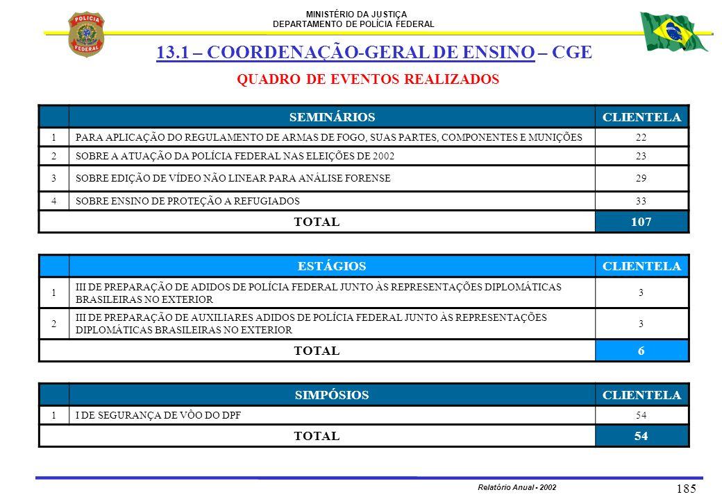 MINISTÉRIO DA JUSTIÇA DEPARTAMENTO DE POLÍCIA FEDERAL Relatório Anual - 2002 185 QUADRO DE EVENTOS REALIZADOS ESTÁGIOSCLIENTELA 1 III DE PREPARAÇÃO DE