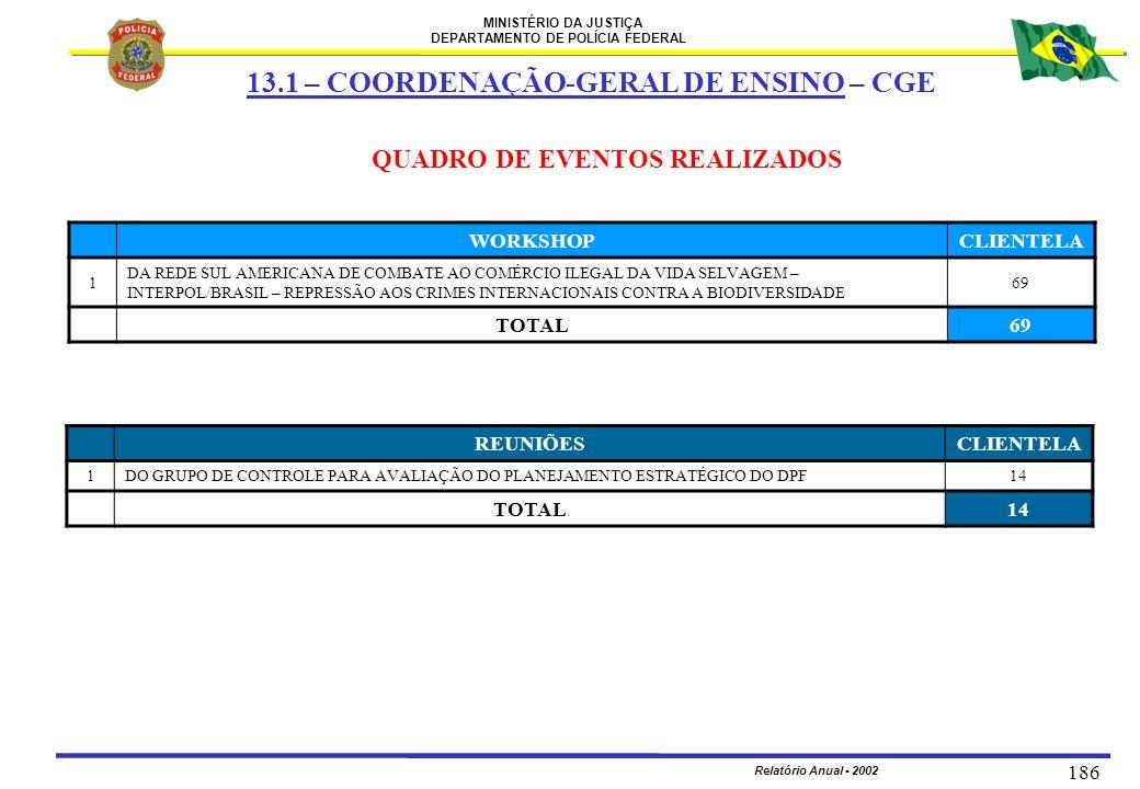 MINISTÉRIO DA JUSTIÇA DEPARTAMENTO DE POLÍCIA FEDERAL Relatório Anual - 2002 186 QUADRO DE EVENTOS REALIZADOS WORKSHOPCLIENTELA 1 DA REDE SUL AMERICAN