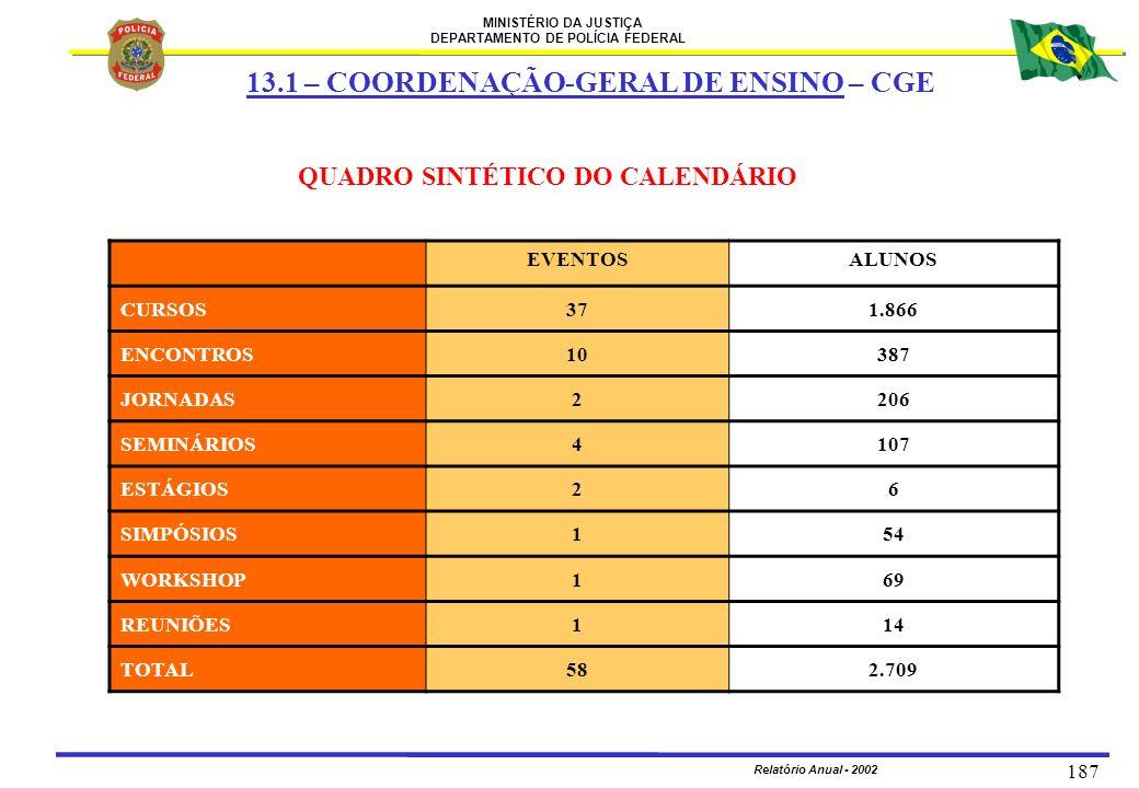 MINISTÉRIO DA JUSTIÇA DEPARTAMENTO DE POLÍCIA FEDERAL Relatório Anual - 2002 187 QUADRO SINTÉTICO DO CALENDÁRIO EVENTOSALUNOS CURSOS371.866 ENCONTROS1