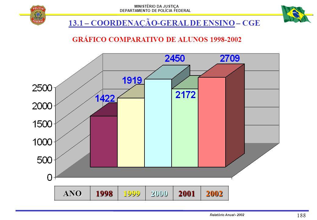 MINISTÉRIO DA JUSTIÇA DEPARTAMENTO DE POLÍCIA FEDERAL Relatório Anual - 2002 188 GRÁFICO COMPARATIVO DE ALUNOS 1998-2002ANO19981999200020012002 13.1 –