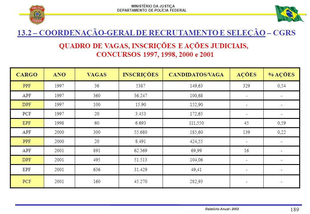 MINISTÉRIO DA JUSTIÇA DEPARTAMENTO DE POLÍCIA FEDERAL Relatório Anual - 2002 189 13.2 – COORDENAÇÃO-GERAL DE RECRUTAMENTO E SELEÇÃO – CGRS QUADRO DE V