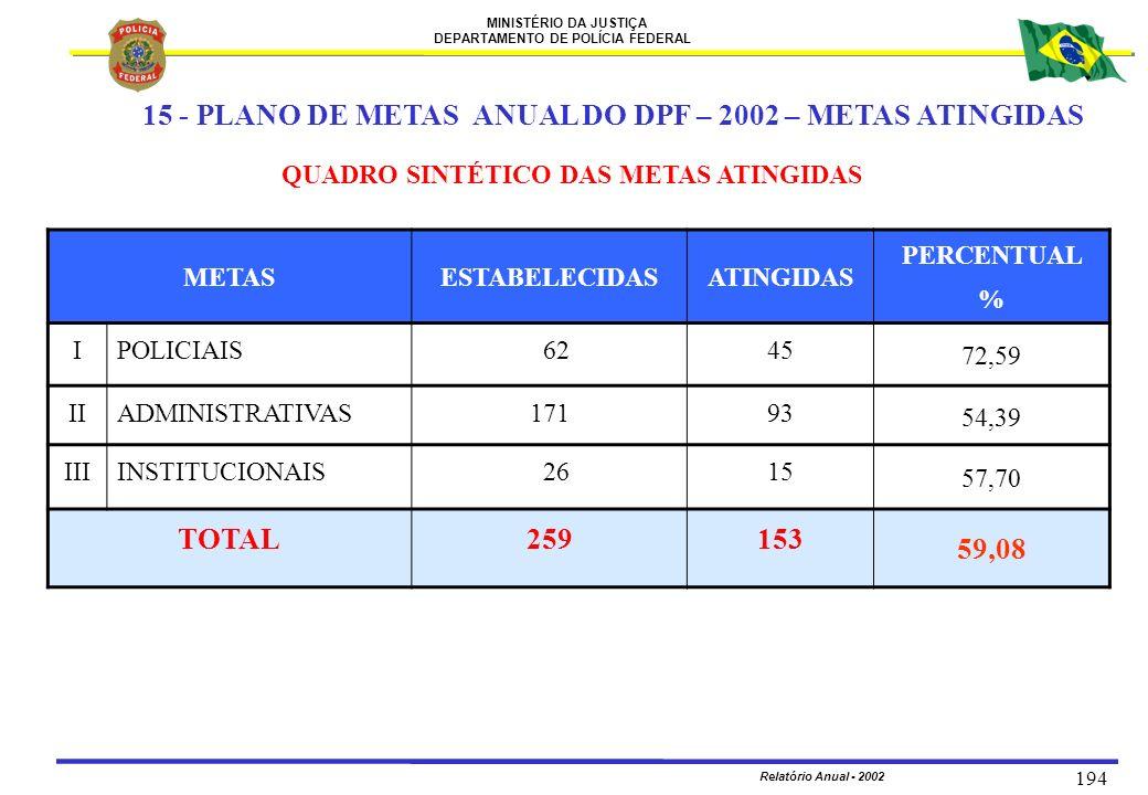 MINISTÉRIO DA JUSTIÇA DEPARTAMENTO DE POLÍCIA FEDERAL Relatório Anual - 2002 194 METASESTABELECIDASATINGIDAS PERCENTUAL % IPOLICIAIS 6245 72,59 IIADMI
