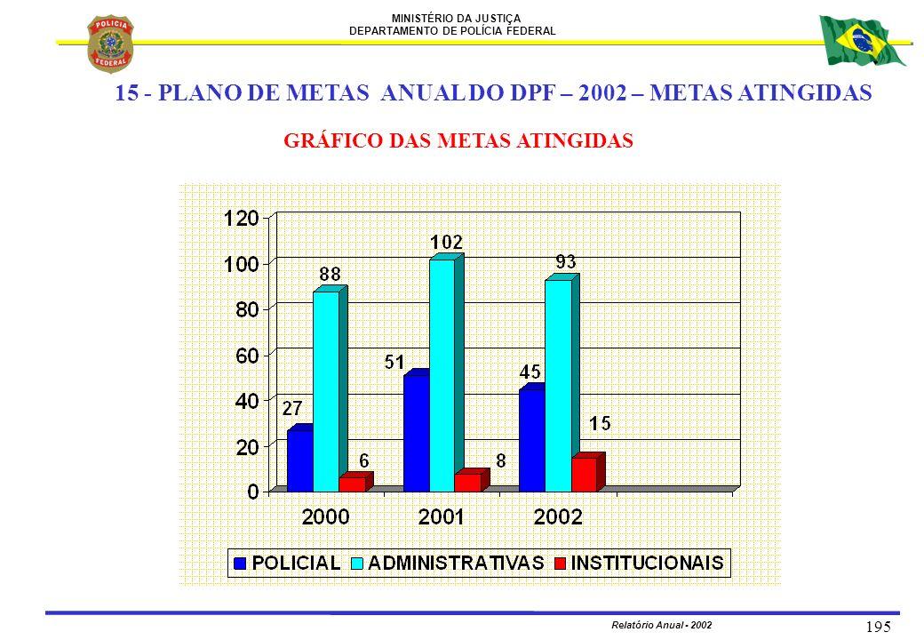 MINISTÉRIO DA JUSTIÇA DEPARTAMENTO DE POLÍCIA FEDERAL Relatório Anual - 2002 195 GRÁFICO DAS METAS ATINGIDAS 15 - PLANO DE METAS ANUAL DO DPF – 2002 –