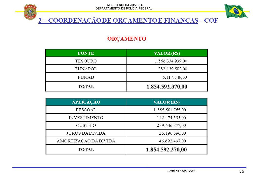 MINISTÉRIO DA JUSTIÇA DEPARTAMENTO DE POLÍCIA FEDERAL Relatório Anual - 2002 26 ORÇAMENTO FONTEVALOR (R$) TESOURO 1.566.334.939,00 FUNAPOL 282.139.582