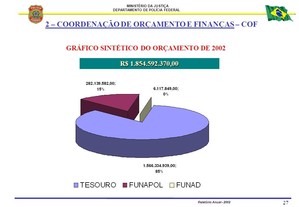 MINISTÉRIO DA JUSTIÇA DEPARTAMENTO DE POLÍCIA FEDERAL Relatório Anual - 2002 27 GRÁFICO SINTÉTICO DO ORÇAMENTO DE 2002 R$ 1.854.592.370,00 2 – COORDEN