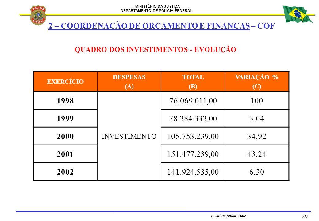 MINISTÉRIO DA JUSTIÇA DEPARTAMENTO DE POLÍCIA FEDERAL Relatório Anual - 2002 29 QUADRO DOS INVESTIMENTOS - EVOLUÇÃO EXERCÍCIO DESPESAS (A) TOTAL (B) V
