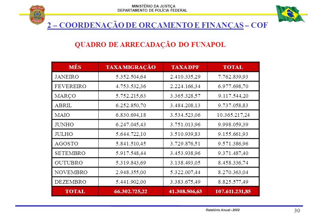 MINISTÉRIO DA JUSTIÇA DEPARTAMENTO DE POLÍCIA FEDERAL Relatório Anual - 2002 30 QUADRO DE ARRECADAÇÃO DO FUNAPOL MÊSTAXA MIGRAÇÃOTAXA DPFTOTAL JANEIRO