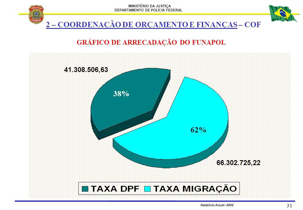 MINISTÉRIO DA JUSTIÇA DEPARTAMENTO DE POLÍCIA FEDERAL Relatório Anual - 2002 31 38% 62% GRÁFICO DE ARRECADAÇÃO DO FUNAPOL 2 – COORDENAÇÃO DE ORÇAMENTO