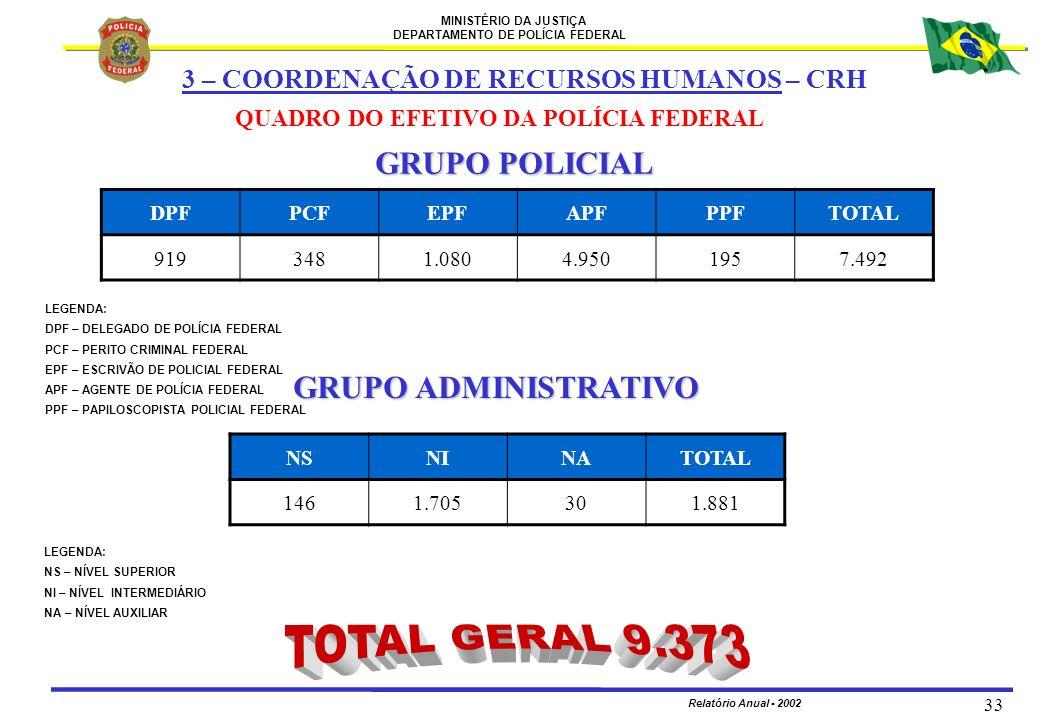 MINISTÉRIO DA JUSTIÇA DEPARTAMENTO DE POLÍCIA FEDERAL Relatório Anual - 2002 33 GRUPO POLICIAL QUADRO DO EFETIVO DA POLÍCIA FEDERAL GRUPO ADMINISTRATI