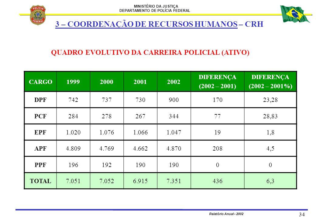 MINISTÉRIO DA JUSTIÇA DEPARTAMENTO DE POLÍCIA FEDERAL Relatório Anual - 2002 34 QUADRO EVOLUTIVO DA CARREIRA POLICIAL (ATIVO) CARGO1999200020012002 DI