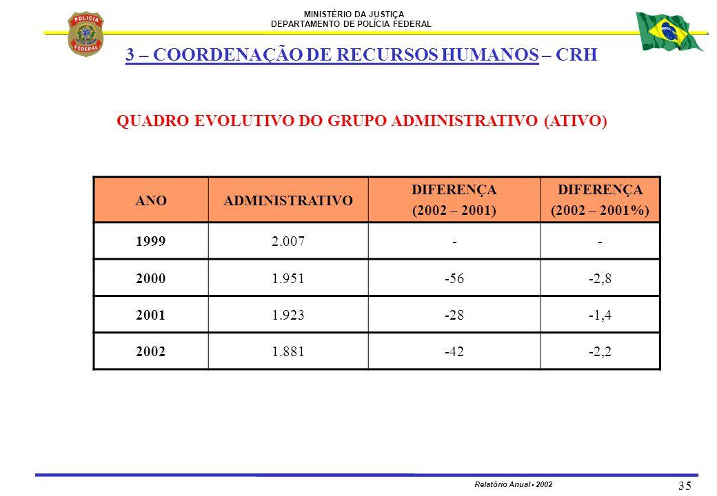 MINISTÉRIO DA JUSTIÇA DEPARTAMENTO DE POLÍCIA FEDERAL Relatório Anual - 2002 35 ANOADMINISTRATIVO DIFERENÇA (2002 – 2001) DIFERENÇA (2002 – 2001%) 199