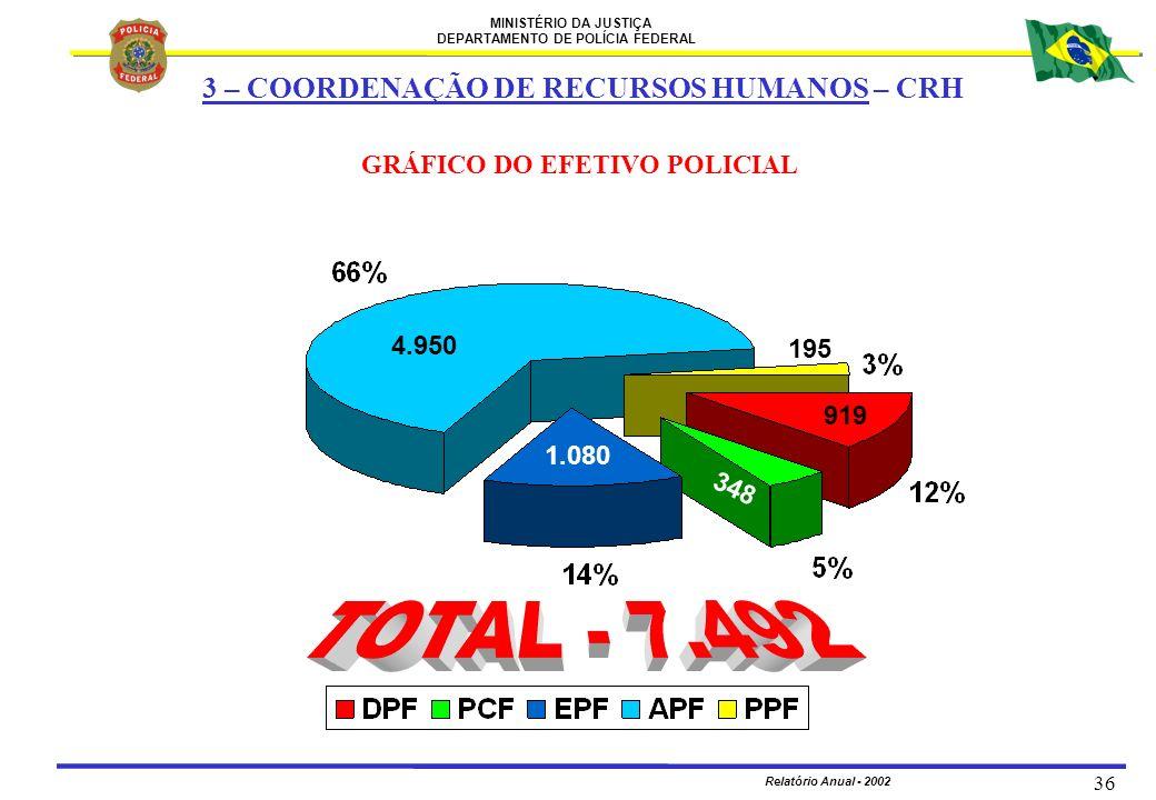 MINISTÉRIO DA JUSTIÇA DEPARTAMENTO DE POLÍCIA FEDERAL Relatório Anual - 2002 36 GRÁFICO DO EFETIVO POLICIAL 3 – COORDENAÇÃO DE RECURSOS HUMANOS – CRH