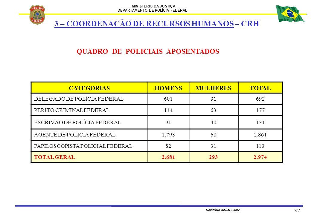 MINISTÉRIO DA JUSTIÇA DEPARTAMENTO DE POLÍCIA FEDERAL Relatório Anual - 2002 37 QUADRO DE POLICIAIS APOSENTADOS CATEGORIASHOMENSMULHERESTOTAL DELEGADO