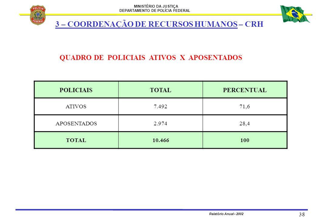 MINISTÉRIO DA JUSTIÇA DEPARTAMENTO DE POLÍCIA FEDERAL Relatório Anual - 2002 38 QUADRO DE POLICIAIS ATIVOS X APOSENTADOS POLICIAISTOTALPERCENTUAL ATIV
