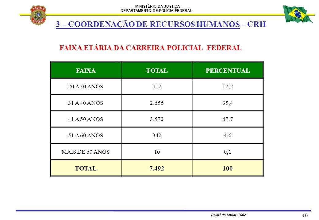 MINISTÉRIO DA JUSTIÇA DEPARTAMENTO DE POLÍCIA FEDERAL Relatório Anual - 2002 40 FAIXA ETÁRIA DA CARREIRA POLICIAL FEDERAL FAIXATOTALPERCENTUAL 20 A 30