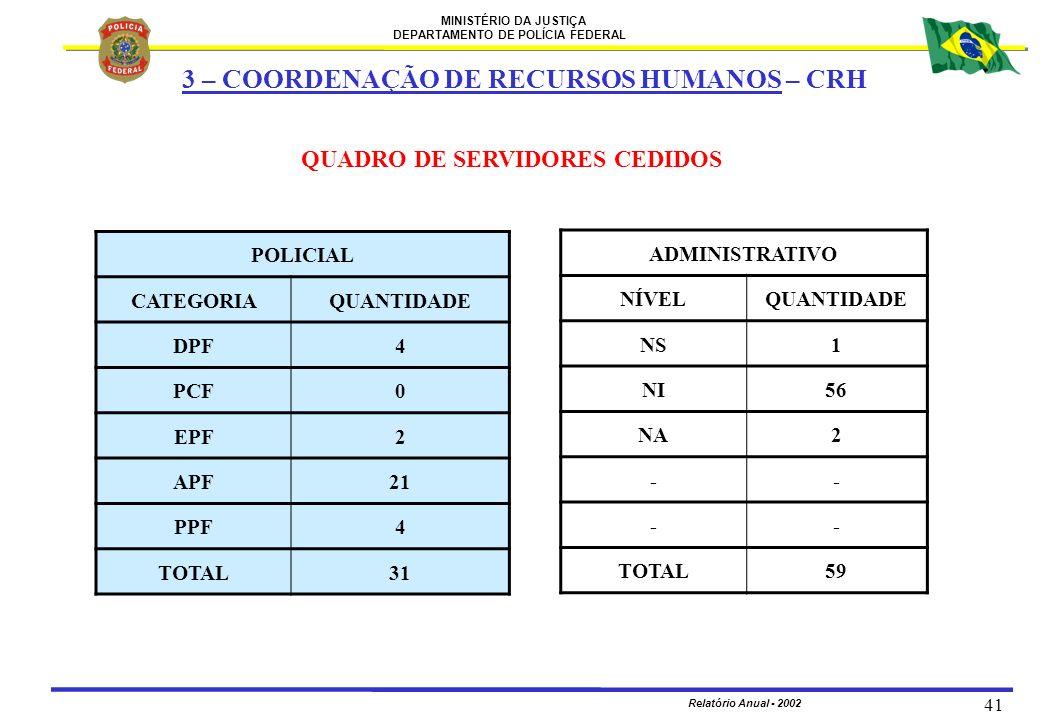 MINISTÉRIO DA JUSTIÇA DEPARTAMENTO DE POLÍCIA FEDERAL Relatório Anual - 2002 41 QUADRO DE SERVIDORES CEDIDOS POLICIAL CATEGORIAQUANTIDADE DPF4 PCF0 EP