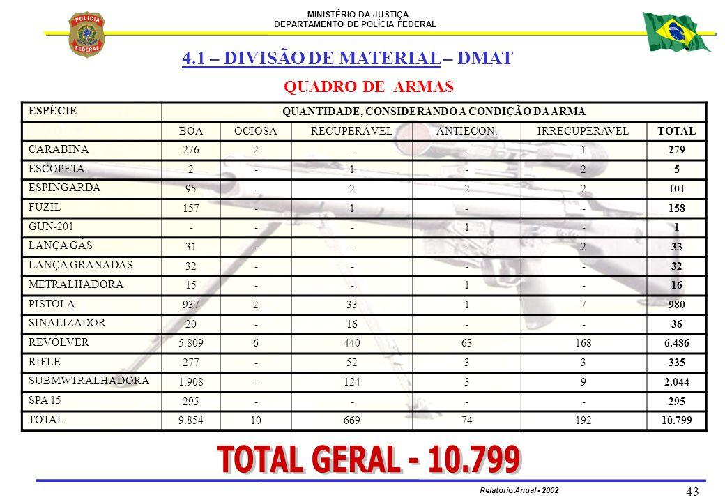 MINISTÉRIO DA JUSTIÇA DEPARTAMENTO DE POLÍCIA FEDERAL Relatório Anual - 2002 43 QUADRO DE ARMAS 4.1 – DIVISÃO DE MATERIAL – DMAT ESPÉCIE QUANTIDADE, C