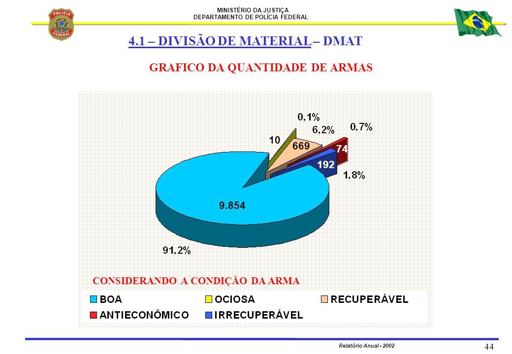 MINISTÉRIO DA JUSTIÇA DEPARTAMENTO DE POLÍCIA FEDERAL Relatório Anual - 2002 44 4.1 – DIVISÃO DE MATERIAL – DMAT GRAFICO DA QUANTIDADE DE ARMAS CONSID