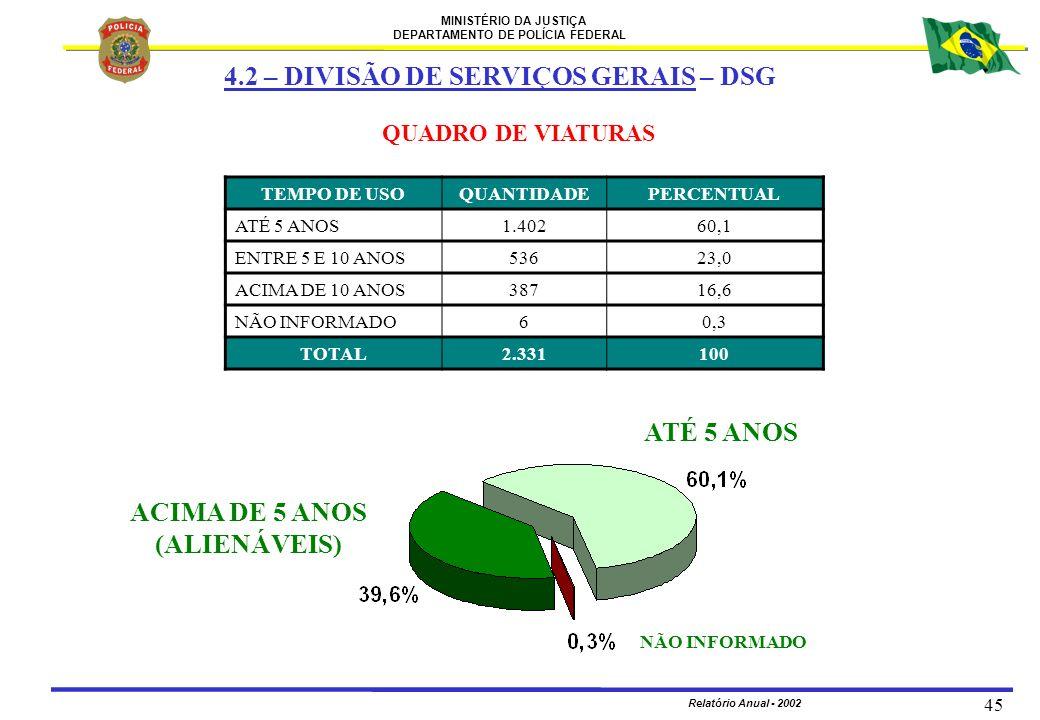MINISTÉRIO DA JUSTIÇA DEPARTAMENTO DE POLÍCIA FEDERAL Relatório Anual - 2002 45 4.2 – DIVISÃO DE SERVIÇOS GERAIS – DSG QUADRO DE VIATURAS ACIMA DE 5 A